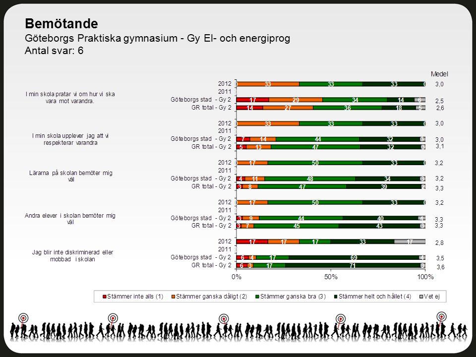 Bemötande Göteborgs Praktiska gymnasium - Gy El- och energiprog Antal svar: 6