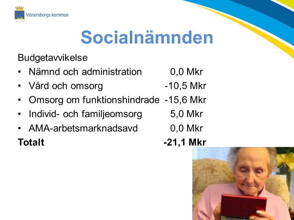 Socialnämnden Budgetavvikelse Nämnd och administration 0,0 Mkr Vård och omsorg-10,5 Mkr Omsorg om funktionshindrade-15,6 Mkr Individ- och familjeomsorg 5,0 Mkr AMA-arbetsmarknadsavd 0,0 Mkr Totalt -21,1 Mkr