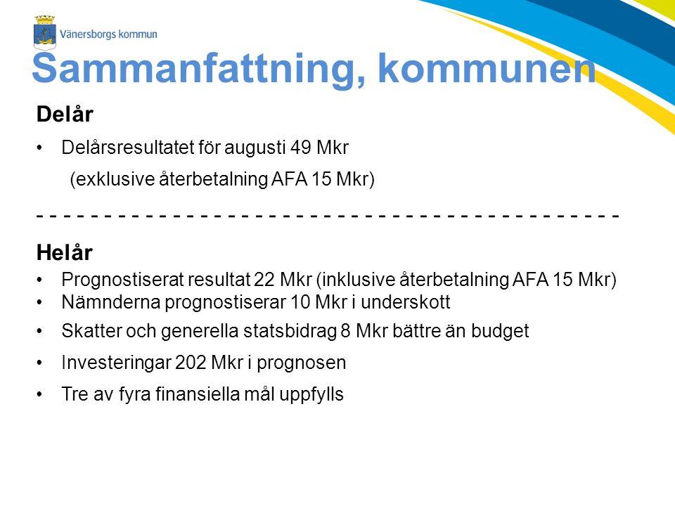 Sammanfattning, kommunen Delår Delårsresultatet för augusti 49 Mkr (exklusive återbetalning AFA 15 Mkr) - - - - - - - - - - - - - - - - - - - - - - - - - - - - - - - - - - - - - - - - - - - Helår Prognostiserat resultat 22 Mkr (inklusive återbetalning AFA 15 Mkr) Nämnderna prognostiserar 10 Mkr i underskott Skatter och generella statsbidrag 8 Mkr bättre än budget Investeringar 202 Mkr i prognosen Tre av fyra finansiella mål uppfylls