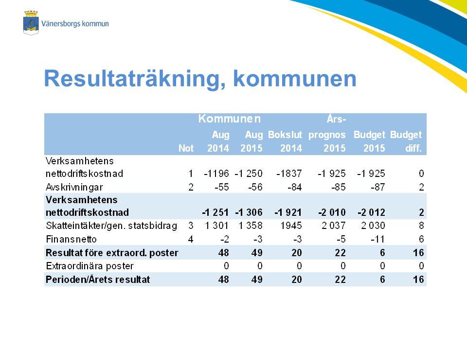 Resultaträkning, kommunen