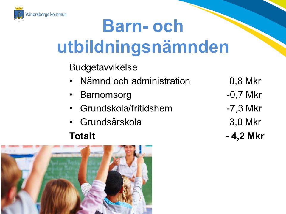 Barn- och utbildningsnämnden Budgetavvikelse Nämnd och administration 0,8 Mkr Barnomsorg -0,7 Mkr Grundskola/fritidshem-7,3 Mkr Grundsärskola 3,0 Mkr Totalt - 4,2 Mkr