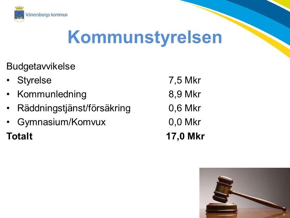 Kommunstyrelsen Budgetavvikelse Styrelse 7,5 Mkr Kommunledning 8,9 Mkr Räddningstjänst/försäkring 0,6 Mkr Gymnasium/Komvux 0,0 Mkr Totalt17,0 Mkr