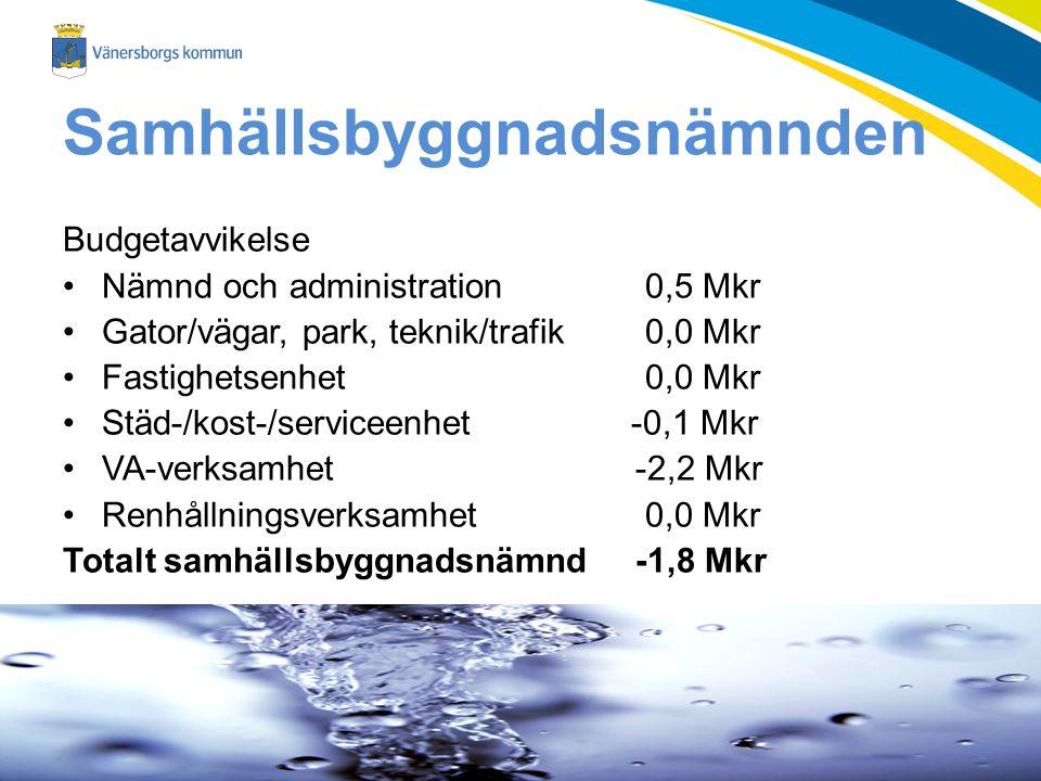 Samhällsbyggnadsnämnden Budgetavvikelse Nämnd och administration 0,5 Mkr Gator/vägar, park, teknik/trafik 0,0 Mkr Fastighetsenhet 0,0 Mkr Städ-/kost-/serviceenhet -0,1 Mkr VA-verksamhet-2,2 Mkr Renhållningsverksamhet 0,0 Mkr Totalt samhällsbyggnadsnämnd-1,8 Mkr