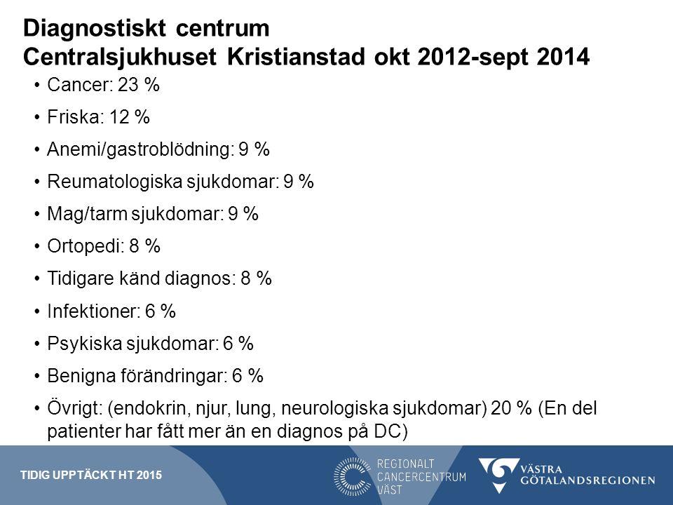 Diagnostiskt centrum Centralsjukhuset Kristianstad okt 2012-sept 2014 Cancer: 23 % Friska: 12 % Anemi/gastroblödning: 9 % Reumatologiska sjukdomar: 9