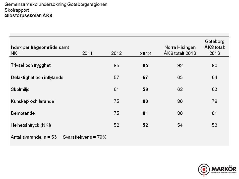 Gemensam skolundersökning Göteborgsregionen Skolrapport, Resultat uppdelat på kön Glöstorpsskolan ÅK8 Bemötande