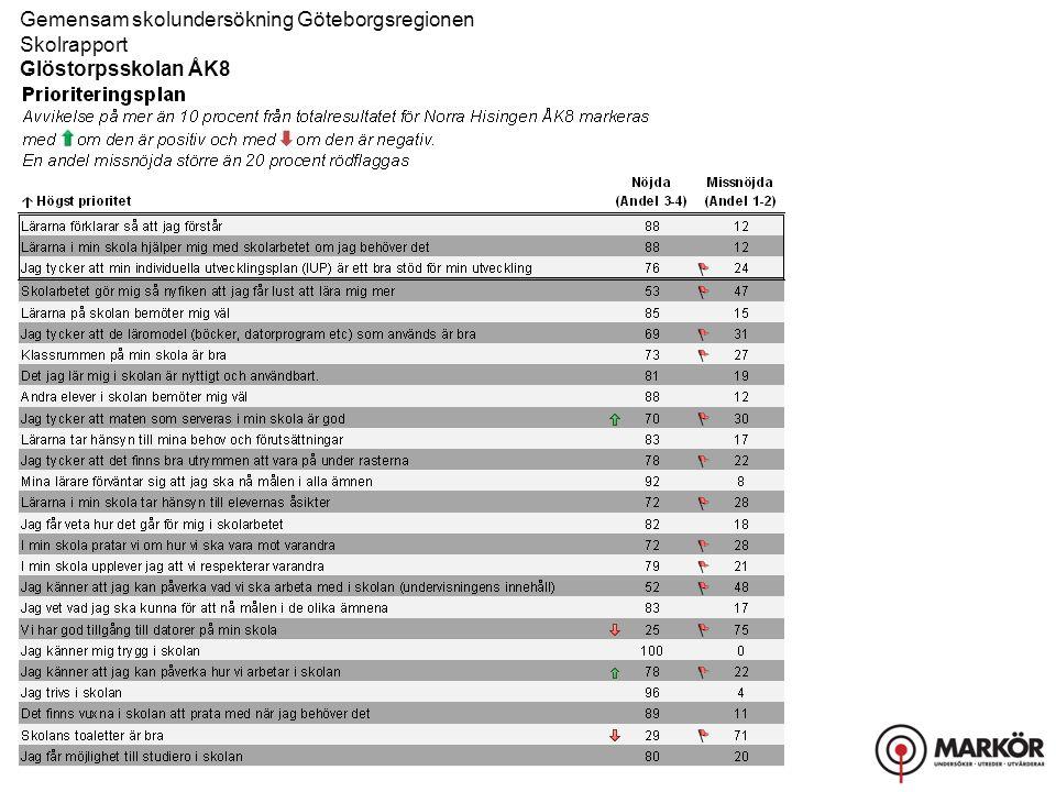 Gemensam skolundersökning Göteborgsregionen Skolrapport, Resultat uppdelat på kön Glöstorpsskolan ÅK8 Helhetsintryck