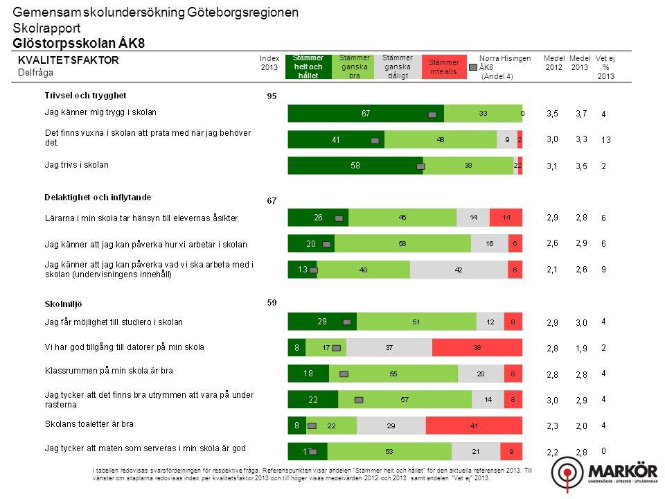 KVALITETSFAKTOR Delfråga Stämmer helt och hållet Stämmer ganska bra Stämmer ganska dåligt Stämmer inte alls Gemensam skolundersökning Göteborgsregionen Skolrapport Glöstorpsskolan ÅK8 Index 2013 I tabellen redovisas svarsfördelningen för respektive fråga.
