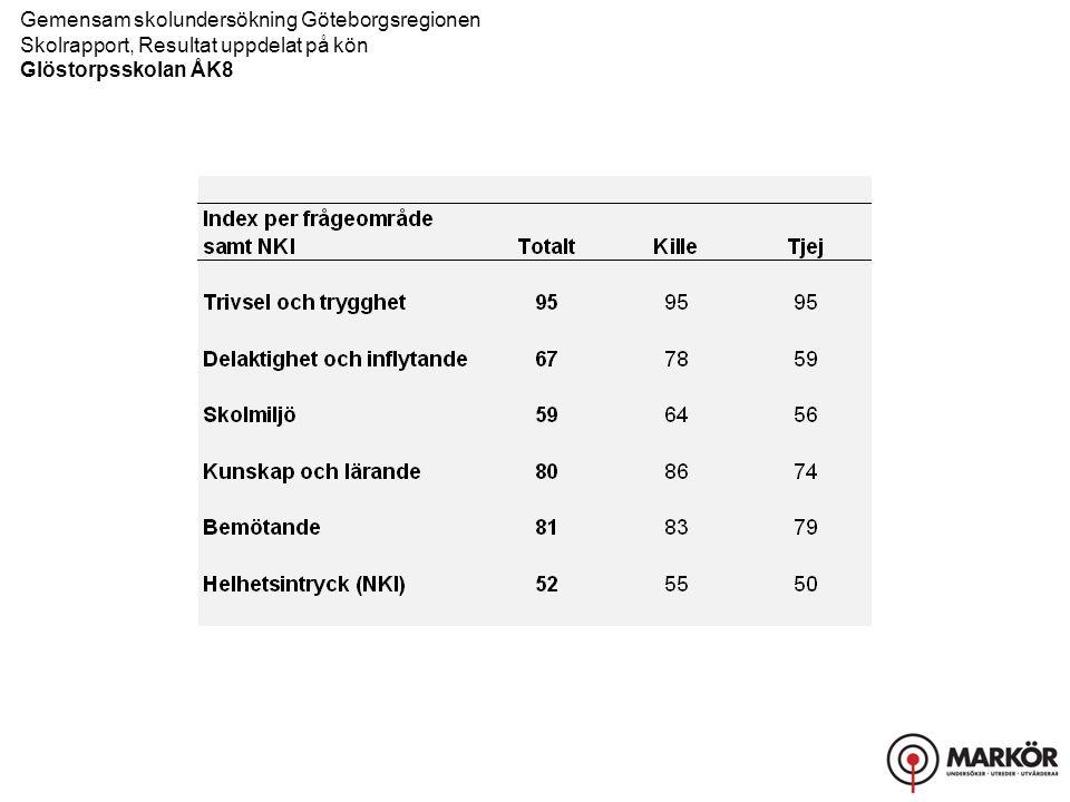 Gemensam skolundersökning Göteborgsregionen Skolrapport, Resultat uppdelat på kön Glöstorpsskolan ÅK8 Trivsel och trygghet, Delaktighet och inflytande