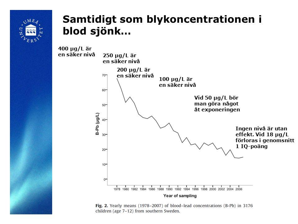 Samtidigt som blykoncentrationen i blod sjönk… 200 µg/L är en säker nivå 100 µg/L är en säker nivå 250 µg/L är en säker nivå 400 µg/L är en säker nivå Ingen nivå är utan effekt.