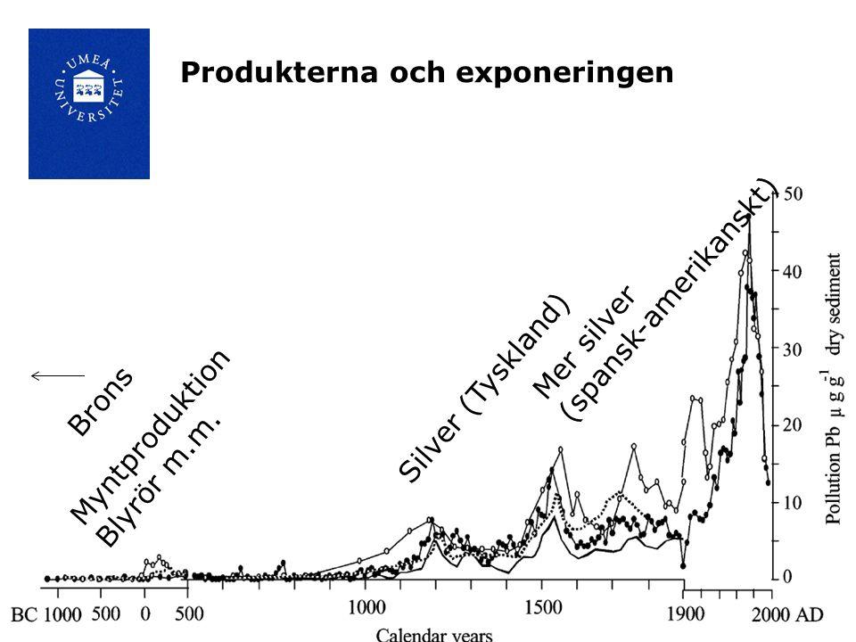 Produkterna och exponeringen Brons Myntproduktion Blyrör m.m.