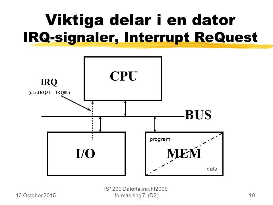 13 October 2015 IS1200 Datorteknik ht2009, föreläsning 7, (D2)10 Viktiga delar i en dator IRQ-signaler, Interrupt ReQuest CPU MEM BUS I/O program data IRQ (t.ex.IRQ31—IRQ00)