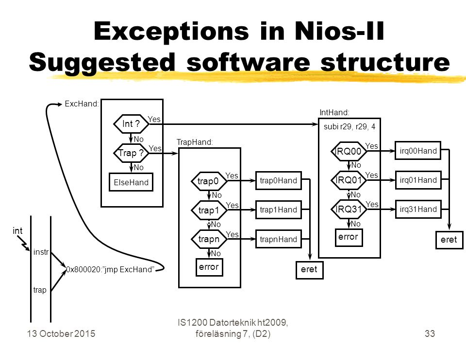 13 October 2015 IS1200 Datorteknik ht2009, föreläsning 7, (D2)33 Exceptions in Nios-II Suggested software structure trap 0x800020: jmp ExcHand Int ?Trap .