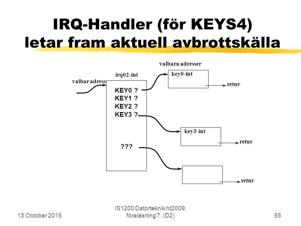 13 October 2015 IS1200 Datorteknik ht2009, föreläsning 7, (D2)65 IRQ-Handler (för KEYS4) letar fram aktuell avbrottskälla irq02-int valbar adress key0-int valbara adresser KEY0 .