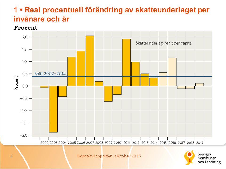 22 Utveckling av landstingens nettokostnader under 2015 23Ekonomirapporten.