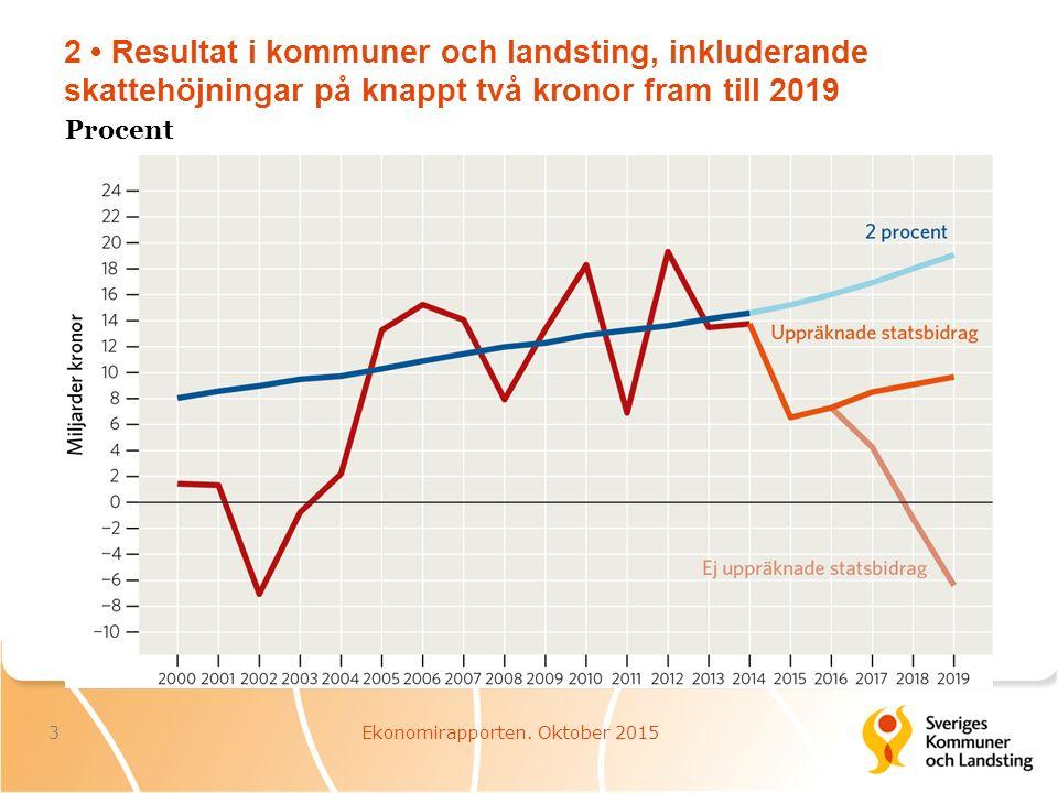 23 Demografiska behov i landstingen 24Ekonomirapporten. Oktober 2015 Procentuell utveckling