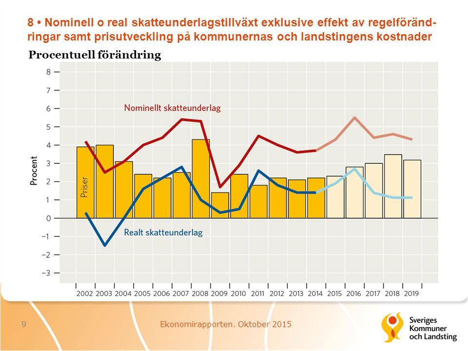 9 Skatter och avgifter samt offentliga utgifter (exklusive ränteutgifter) 10Ekonomirapporten.