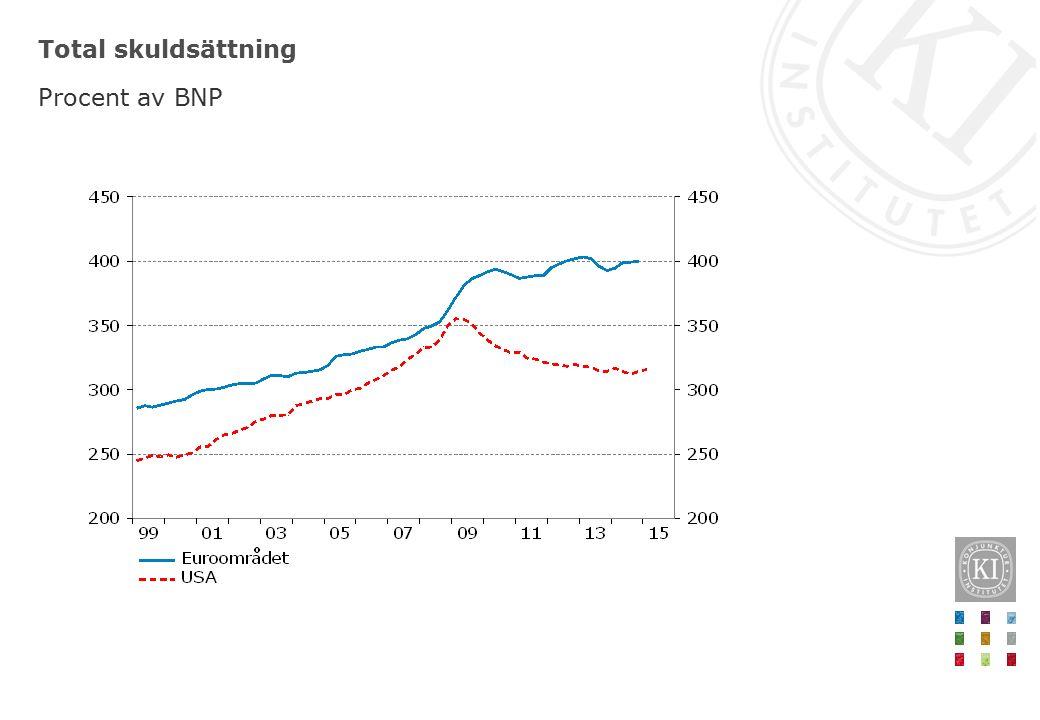 Total skuldsättning Procent av BNP