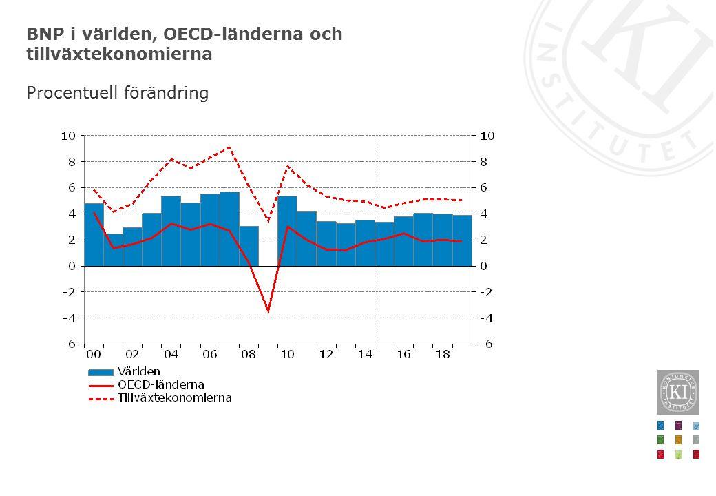 Svensk exportmarknad och export Procentuell förändring