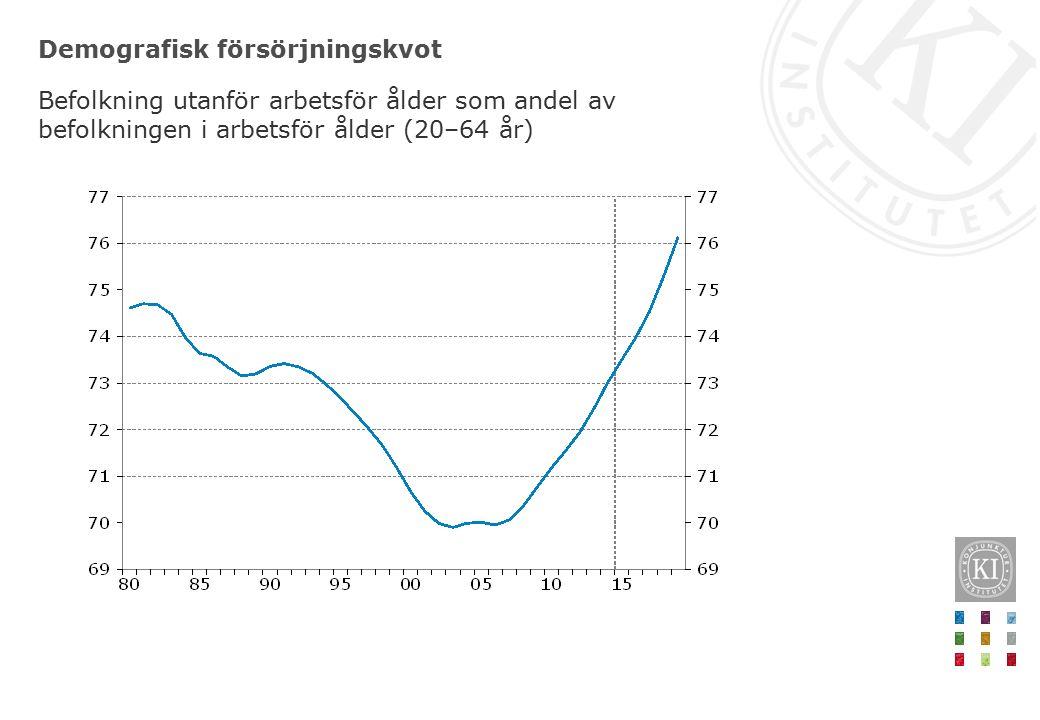 Arbetslöshet Procent av arbetskraften, 15–74 år