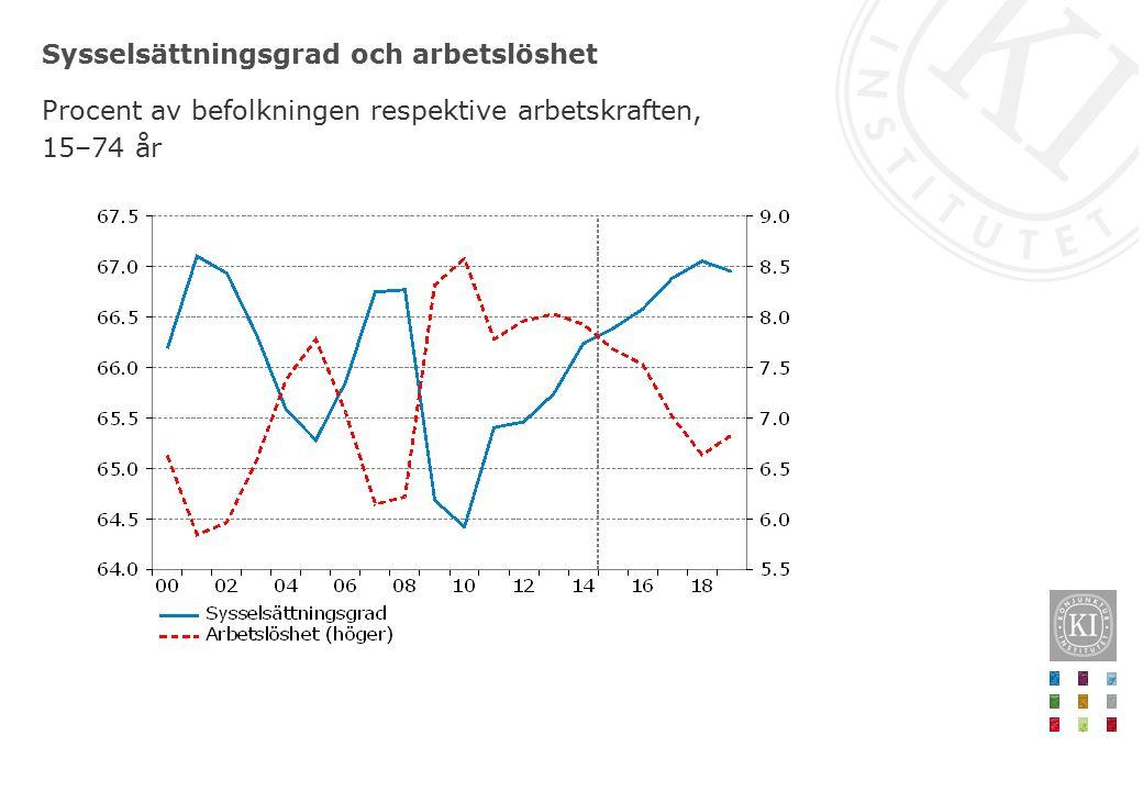 Sysselsättningsgrad och arbetslöshet Procent av befolkningen respektive arbetskraften, 15–74 år