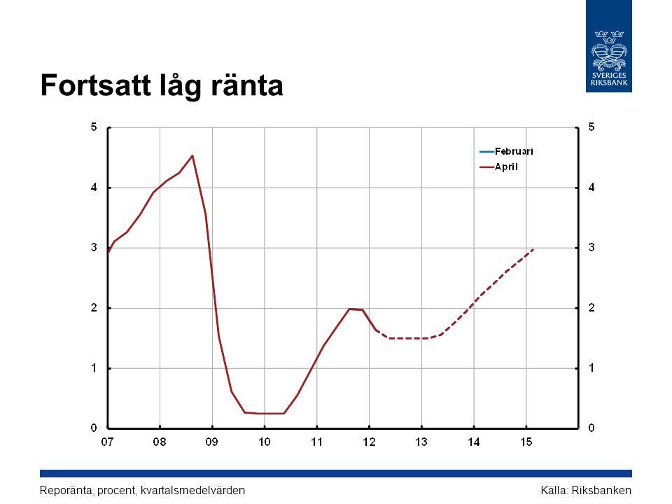 Fortsatt låg ränta Reporänta, procent, kvartalsmedelvärden Källa: Riksbanken