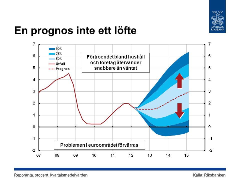 En prognos inte ett löfte Reporänta, procent, kvartalsmedelvärden Källa: Riksbanken Förtroendet bland hushåll och företag återvänder snabbare än väntat Problemen i euroområdet förvärras