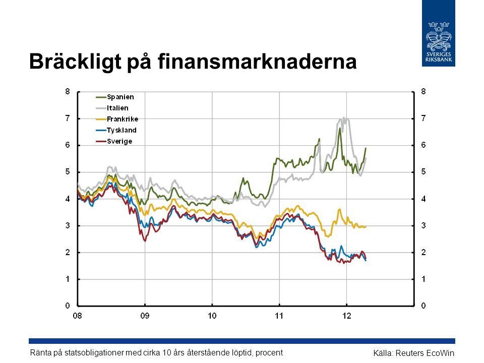Bräckligt på finansmarknaderna Ränta på statsobligationer med cirka 10 års återstående löptid, procent Källa: Reuters EcoWin