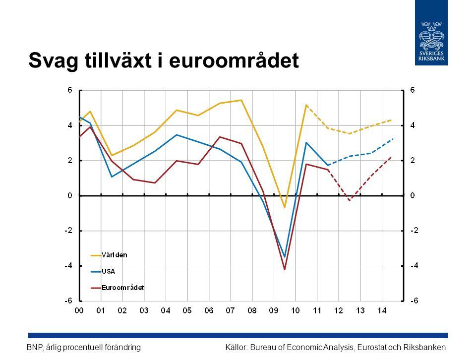 Svag tillväxt i euroområdet BNP, årlig procentuell förändringKällor: Bureau of Economic Analysis, Eurostat och Riksbanken