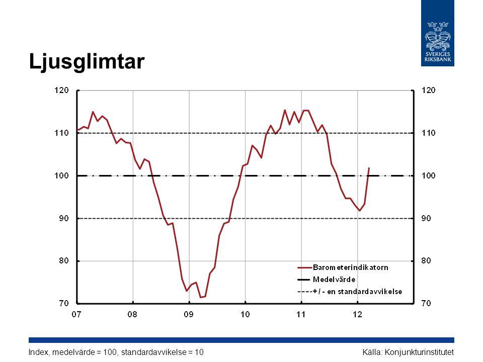 Ljusglimtar Index, medelvärde = 100, standardavvikelse = 10 Källa: Konjunkturinstitutet