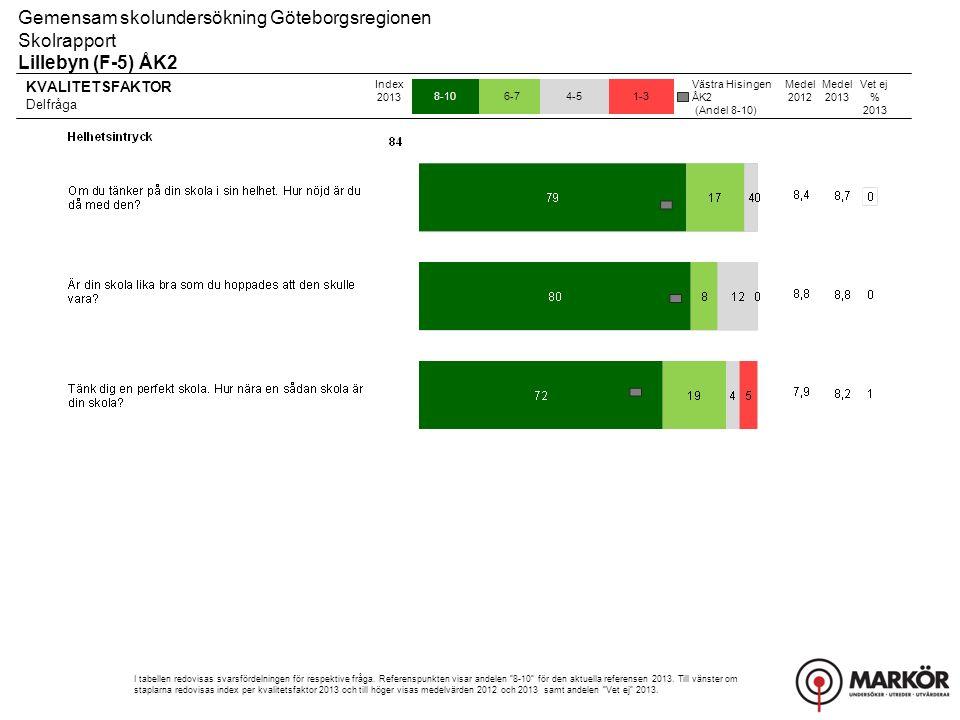KVALITETSFAKTOR Delfråga 8-106-74-51-3 Gemensam skolundersökning Göteborgsregionen Skolrapport Lillebyn (F-5) ÅK2 Index 2013 I tabellen redovisas svar