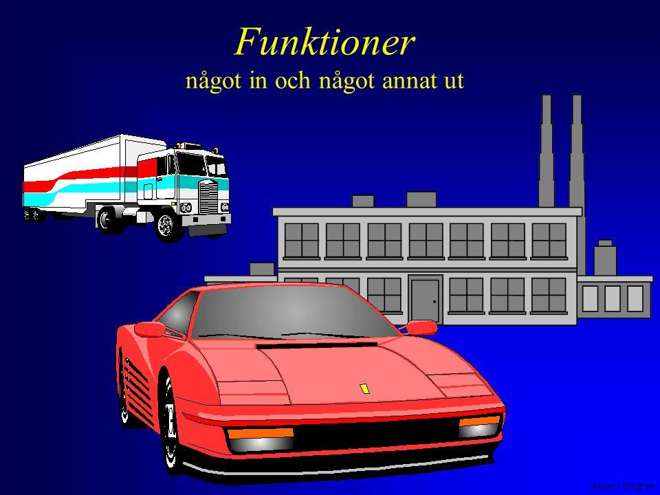 Anders Sjögren Vad är det som händer.Stack Bytes Heap tid main()main() n=3 nfak(3) fak=3, svar=.