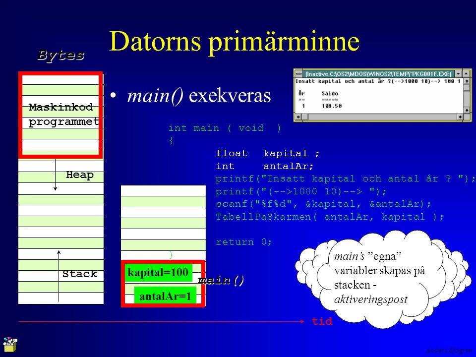 Anders Sjögren Datorns primärminne main() exekveras Maskinkod programmet Heap Stack Bytes antalAr=1 kapital=100 main() tid int main ( void ) { floatkapital ; intantalAr; printf( Insatt kapital och antal år .