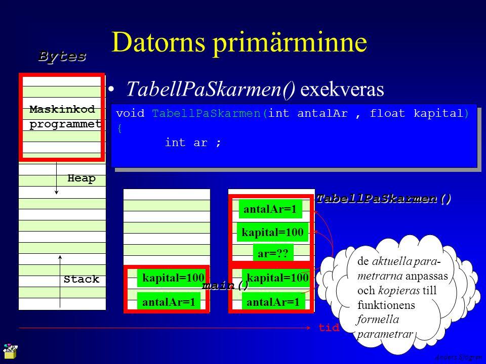 Anders Sjögren Datorns primärminne TabellPaSkarmen() exekveras Maskinkod programmet Heap Stack Bytes antalAr=1 kapital=100 antalAr=1 kapital=100 main() ar= .