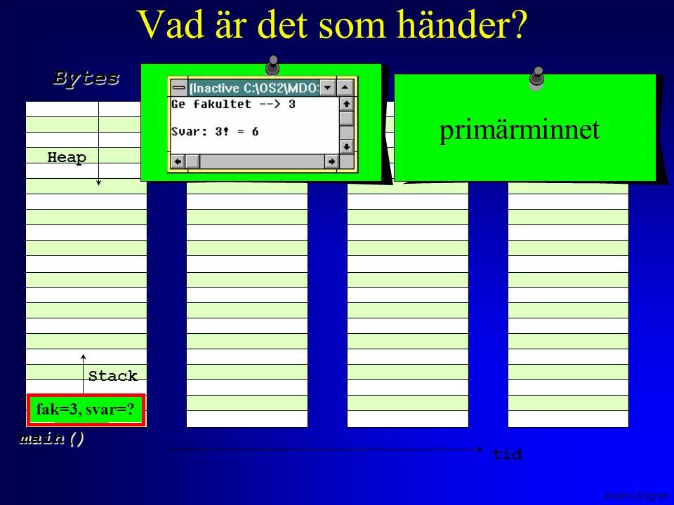 Anders Sjögren Vad är det som händer Stack Bytes Heap tid primärminnet main() fak3 fak=3, svar=