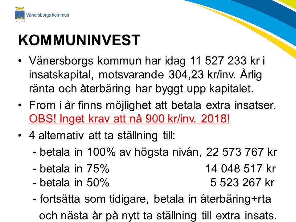KOMMUNINVEST Vänersborgs kommun har idag 11 527 233 kr i insatskapital, motsvarande 304,23 kr/inv.