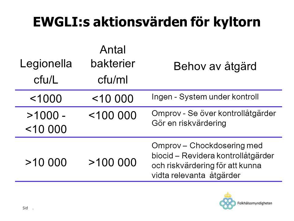 . Sid EWGLI:s aktionsvärden för kyltorn Legionella cfu/L Antal bakterier cfu/ml Behov av åtgärd <1000<10 000 Ingen - System under kontroll >1000 - <10