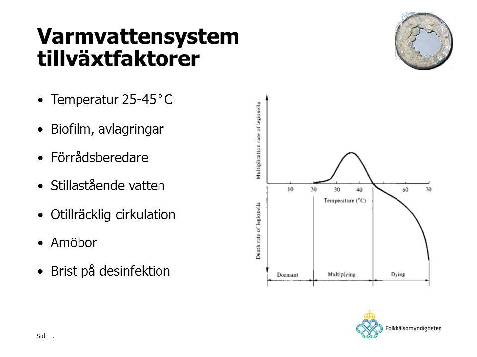 . Sid Varmvattensystem tillväxtfaktorer Temperatur 25-45°C Biofilm, avlagringar Förrådsberedare Stillastående vatten Otillräcklig cirkulation Amöbor B