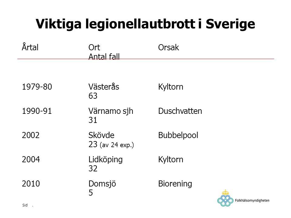 . Sid Viktiga legionellautbrott i Sverige ÅrtalOrtOrsak Antal fall 1979-80 VästeråsKyltorn 63 1990-91Värnamo sjhDuschvatten 31 2002SkövdeBubbelpool 23