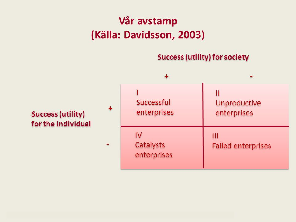 Vår avstamp (Källa: Davidsson, 2003) I Successful enterprises I Successful enterprises III Failed enterprises III Failed enterprises II Unproductive e