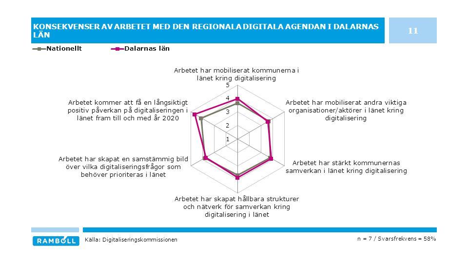 KONSEKVENSER AV ARBETET MED DEN REGIONALA DIGITALA AGENDAN I DALARNAS LÄN n = 7 / Svarsfrekvens = 58% Källa: Digitaliseringskommissionen 11
