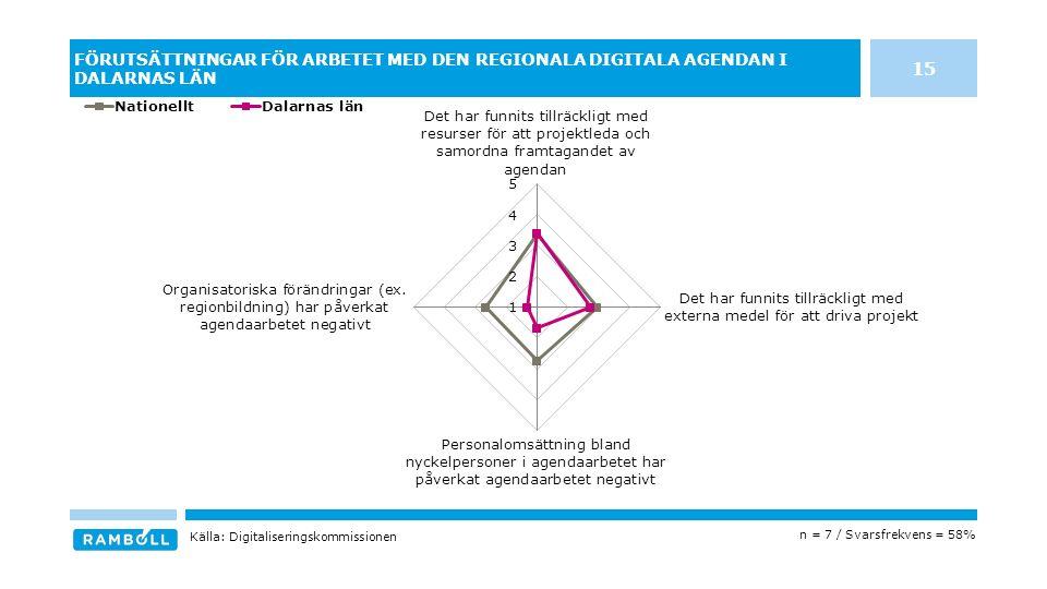 FÖRUTSÄTTNINGAR FÖR ARBETET MED DEN REGIONALA DIGITALA AGENDAN I DALARNAS LÄN n = 7 / Svarsfrekvens = 58% Källa: Digitaliseringskommissionen 15