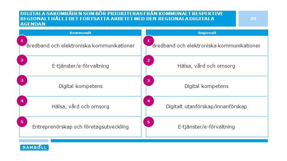 Bredband och elektroniska kommunikationer Hälsa, vård och omsorg Digital kompetens Digitalt utanförskap/innanförskap E-tjänster/e-förvaltning Bredband och elektroniska kommunikationer E-tjänster/e-förvaltning Digital kompetens Hälsa, vård och omsorg Entreprenörskap och företagsutveckling 20 DIGITALA SAKOMRÅDEN SOM BÖR PRIORITERAS FRÅN KOMMUNALT RESPEKTIVE REGIONALT HÅLL I DET FORTSATTA ARBETET MED DEN REGIONALA DIGITALA AGENDAN KommunaltRegionalt 3 4 5 1 2 3 4 5 1 2