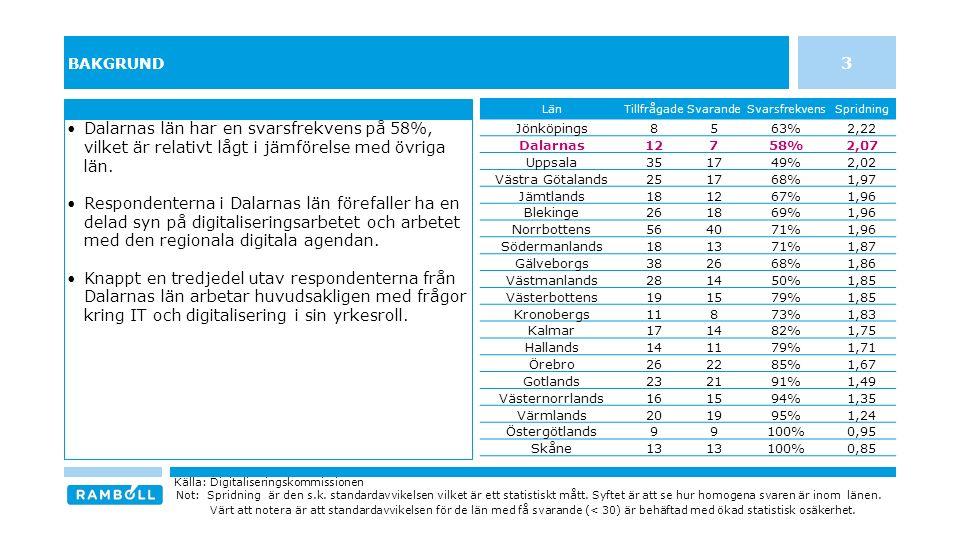 INDIVIDENS MEDVERKAN OCH FÖRVÄNTNINGAR PÅ ARBETET MED DEN REGIONALA AGENDAN FÖR DIGITALISERING I DALARNAS LÄN 14 n = 7 / Svarsfrekvens = 58% Källa: Digitaliseringskommissionen