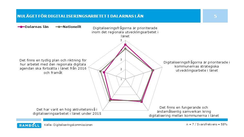 NULÄGET FÖR DIGITALISERINGSARBETET I DALARNAS LÄN 5 n = 7 / Svarsfrekvens = 58% Källa: Digitaliseringskommissionen