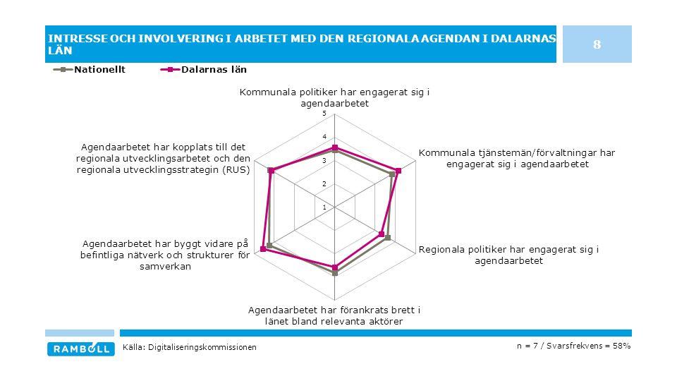 INTRESSE OCH INVOLVERING I ARBETET MED DEN REGIONALA AGENDAN I DALARNAS LÄN n = 7 / Svarsfrekvens = 58% Källa: Digitaliseringskommissionen 8