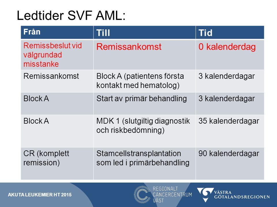 Ledtider SVF AML: Från TillTid Remissbeslut vid välgrundad misstanke Remissankomst0 kalenderdag RemissankomstBlock A (patientens första kontakt med he