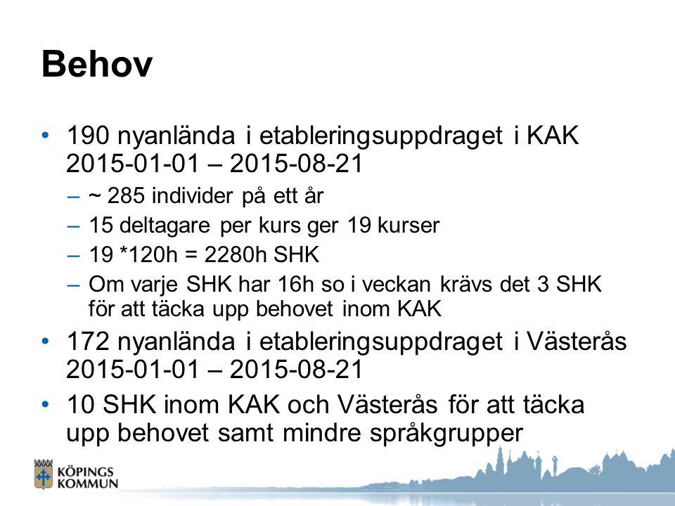 Behov 190 nyanlända i etableringsuppdraget i KAK 2015-01-01 – 2015-08-21 –~ 285 individer på ett år –15 deltagare per kurs ger 19 kurser –19 *120h = 2280h SHK –Om varje SHK har 16h so i veckan krävs det 3 SHK för att täcka upp behovet inom KAK 172 nyanlända i etableringsuppdraget i Västerås 2015-01-01 – 2015-08-21 10 SHK inom KAK och Västerås för att täcka upp behovet samt mindre språkgrupper