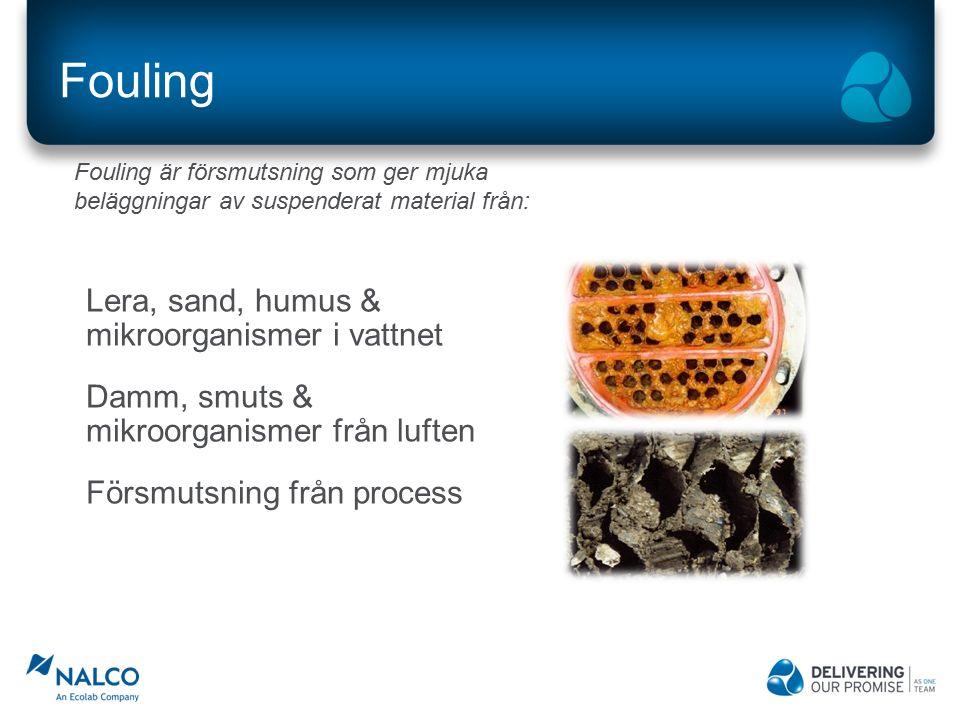 Fouling Lera, sand, humus & mikroorganismer i vattnet Damm, smuts & mikroorganismer från luften Försmutsning från process Fouling är försmutsning som