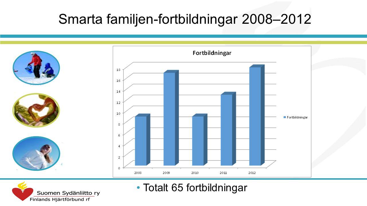 Smarta familjen-fortbildningar 2008–2012 Totalt 65 fortbildningar