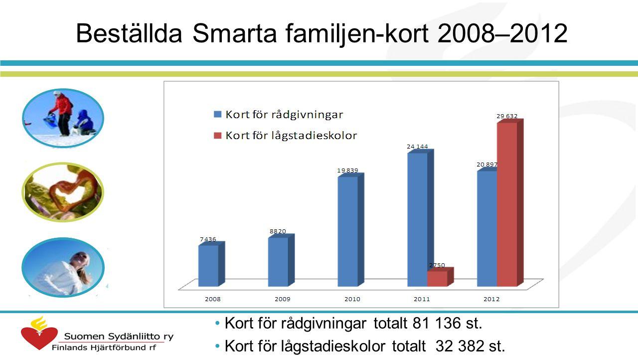Beställda Smarta familjen-kort 2008–2012 Kort för rådgivningar totalt 81 136 st. Kort för lågstadieskolor totalt 32 382 st.